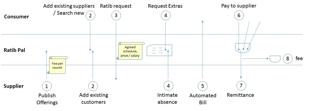 ratibpal-how-it-works